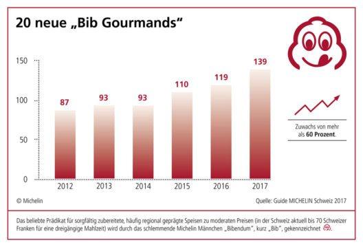 Infografik Bib Gourmand in der Schweiz (Bild: Michelin)