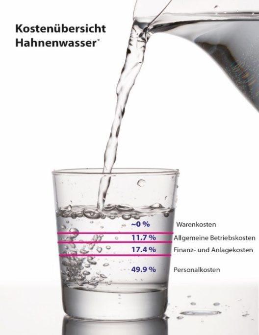 Kostenübersicht Hahnenwasser (Bild: © obs/GastroSuisse)