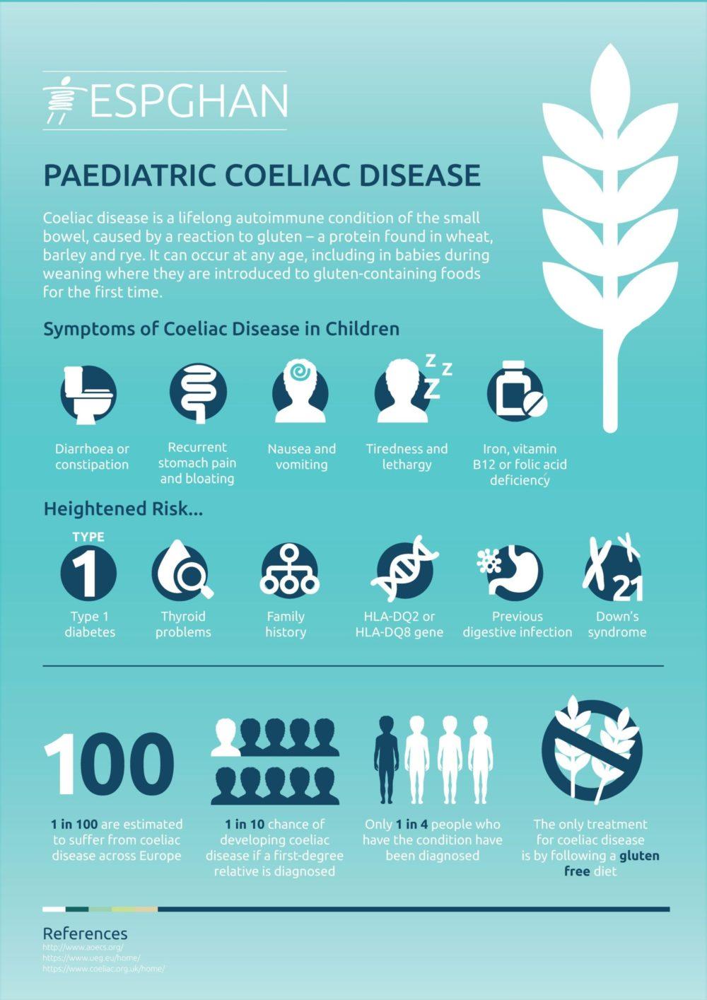 Infografik: Zöliakie bei Kindern (Bild: PRNewsfoto/ESPGHAN)