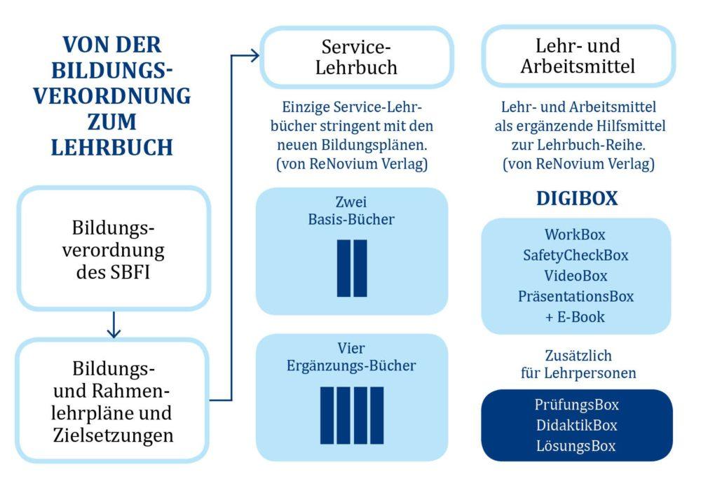 Von der Bildungsverordnung zum Lehrbuch (Bild: obs/ReNovium Verlag)