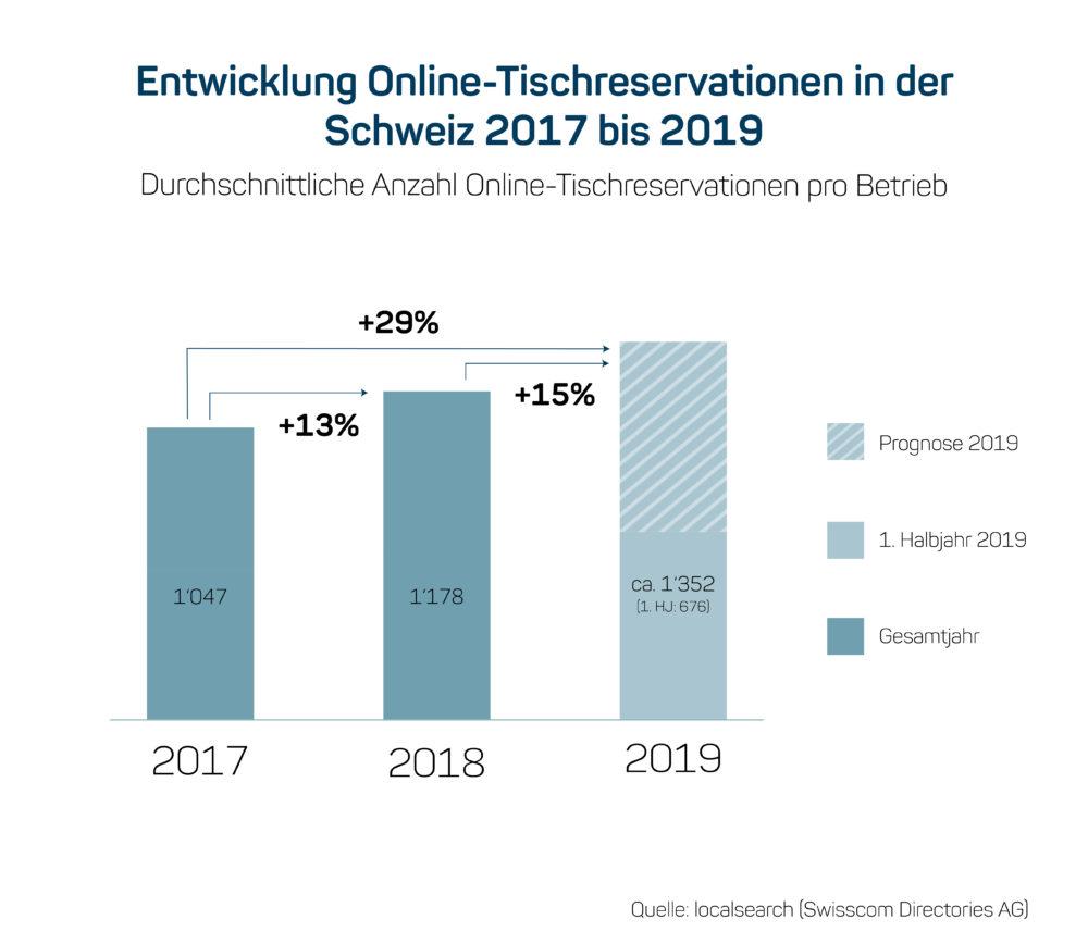 Entwicklung Online-Tischreservationen in der Schweiz 2017 bis 2019 (Grafik: obs/localsearch)